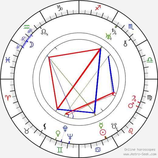 Zalla Zarana birth chart, Zalla Zarana astro natal horoscope, astrology