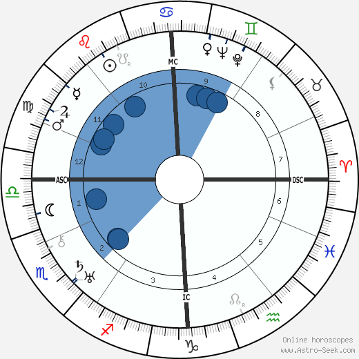 Adolf Heusinger wikipedia, horoscope, astrology, instagram