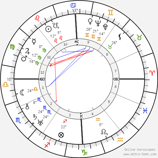 Adolf Heusinger birth chart, biography, wikipedia 2018, 2019