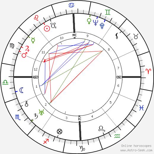 Adolf Heusinger tema natale, oroscopo, Adolf Heusinger oroscopi gratuiti, astrologia