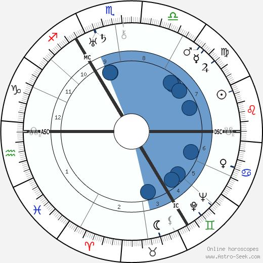 Agnes Anne Abbot wikipedia, horoscope, astrology, instagram