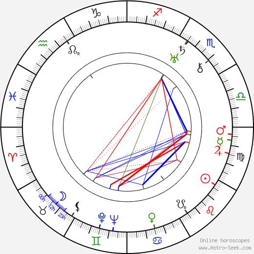Elina Kolehmainen день рождения гороскоп, Elina Kolehmainen Натальная карта онлайн