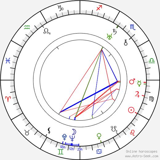 Элизабет Бергнер Elisabeth Bergner день рождения гороскоп, Elisabeth Bergner Натальная карта онлайн