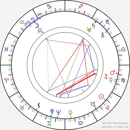 Enid Blyton astro natal birth chart, Enid Blyton horoscope, astrology