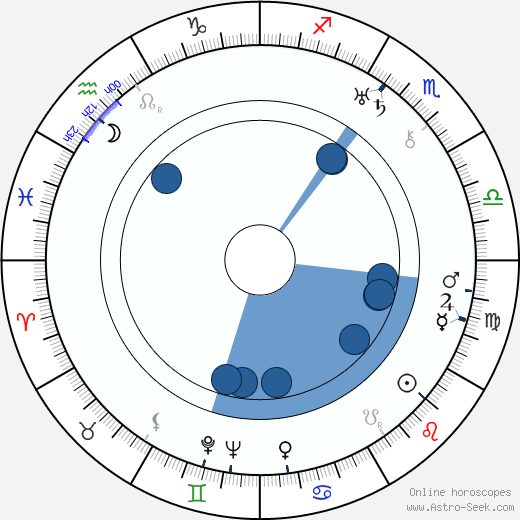 Ester Roeck Hansen wikipedia, horoscope, astrology, instagram