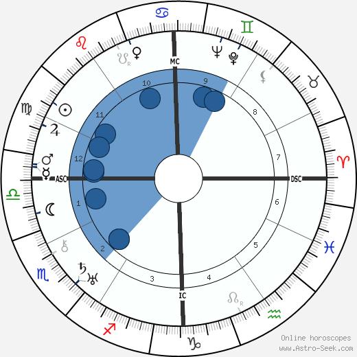 Fredric March wikipedia, horoscope, astrology, instagram