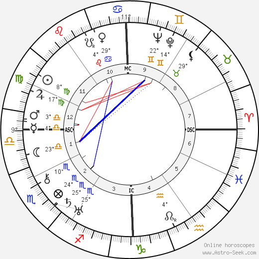 Fredric March birth chart, biography, wikipedia 2020, 2021