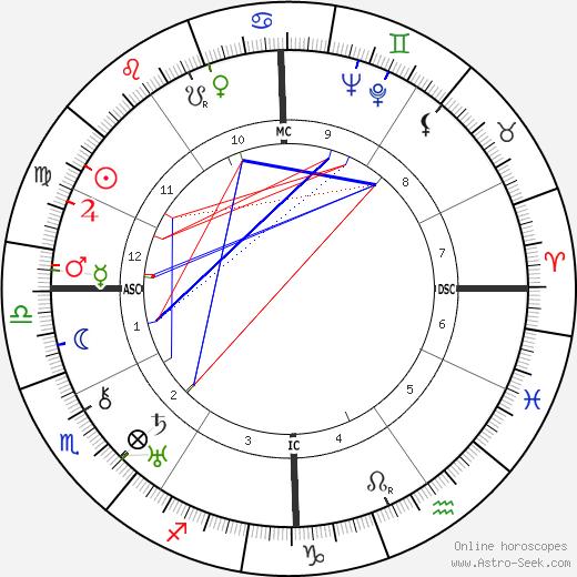 Fredric March birth chart, Fredric March astro natal horoscope, astrology