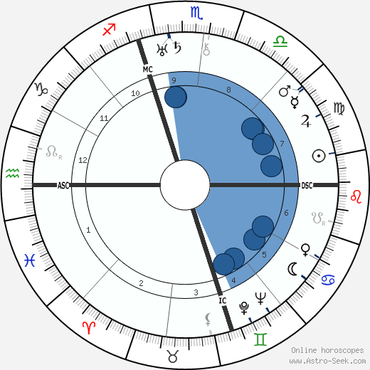 Henry F. Pringle wikipedia, horoscope, astrology, instagram