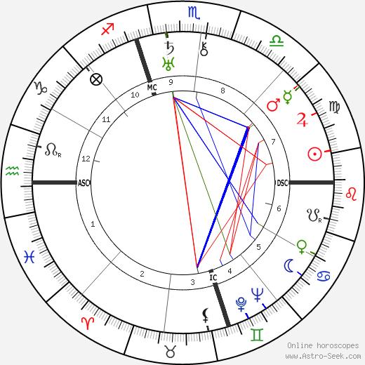 Henry F. Pringle день рождения гороскоп, Henry F. Pringle Натальная карта онлайн