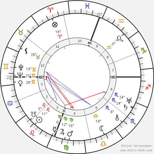 Joseph Calleia birth chart, biography, wikipedia 2018, 2019