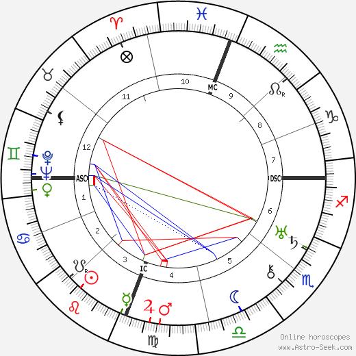Joseph Calleia astro natal birth chart, Joseph Calleia horoscope, astrology