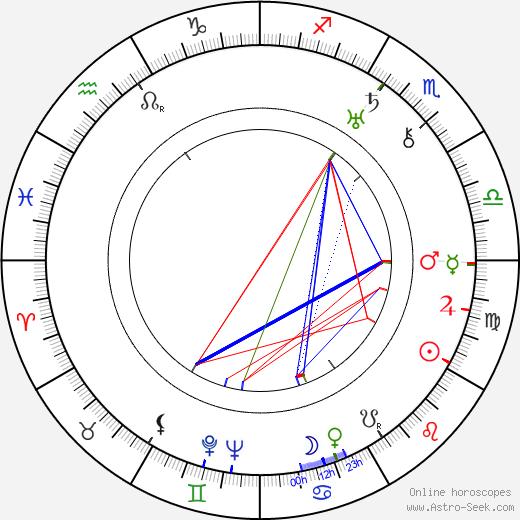 Leo Marten birth chart, Leo Marten astro natal horoscope, astrology