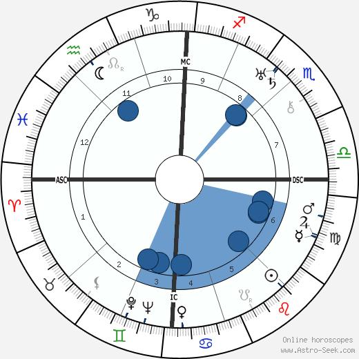Louise Bogan wikipedia, horoscope, astrology, instagram