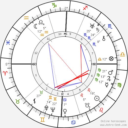 Louise Bogan birth chart, biography, wikipedia 2019, 2020