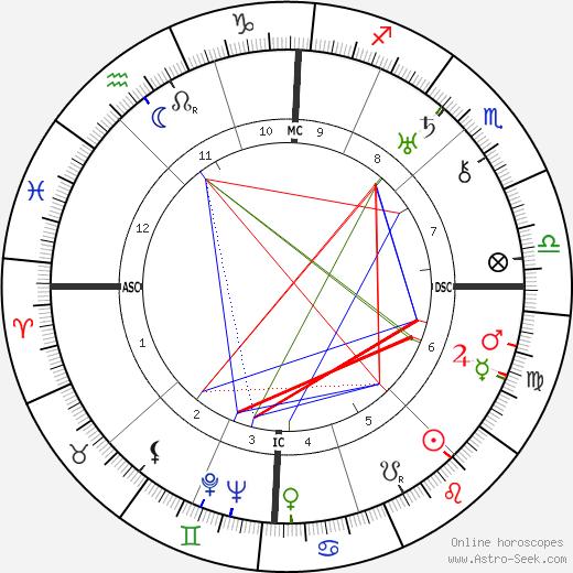 Louise Bogan birth chart, Louise Bogan astro natal horoscope, astrology