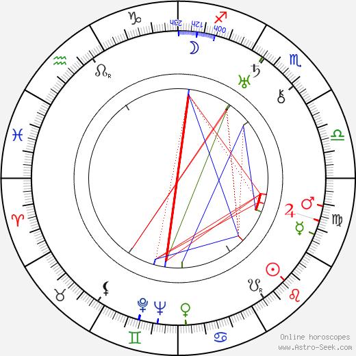 Ludmila Jankovcová astro natal birth chart, Ludmila Jankovcová horoscope, astrology
