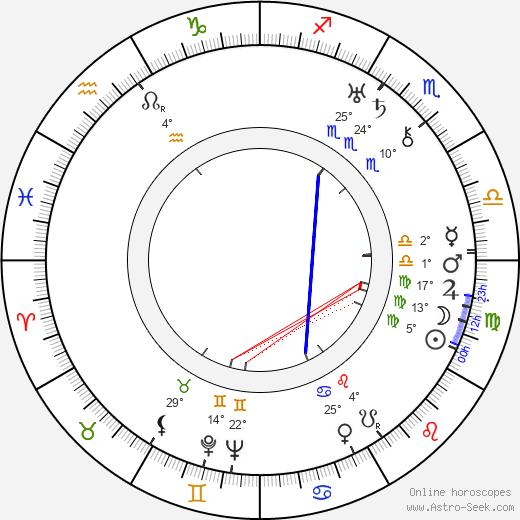Morris Ankrum birth chart, biography, wikipedia 2019, 2020
