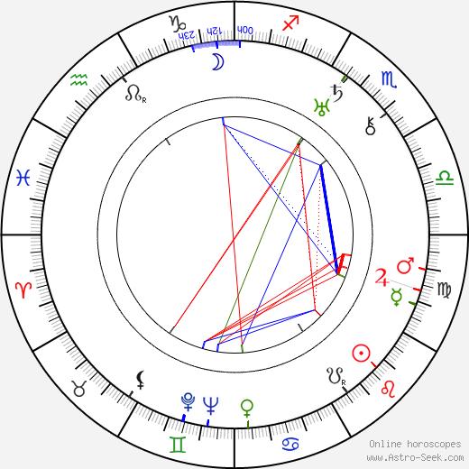 Nikolai Lebedev tema natale, oroscopo, Nikolai Lebedev oroscopi gratuiti, astrologia