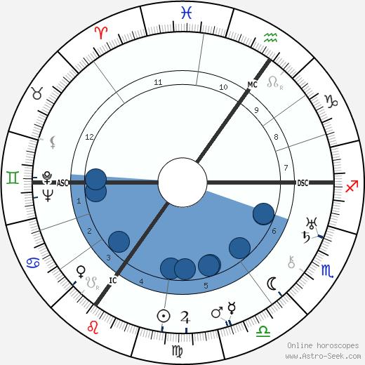 Otto Dietrich wikipedia, horoscope, astrology, instagram