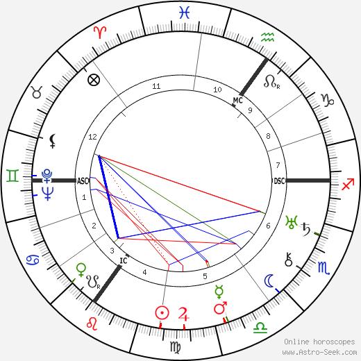 Отто Дитрих Otto Dietrich день рождения гороскоп, Otto Dietrich Натальная карта онлайн