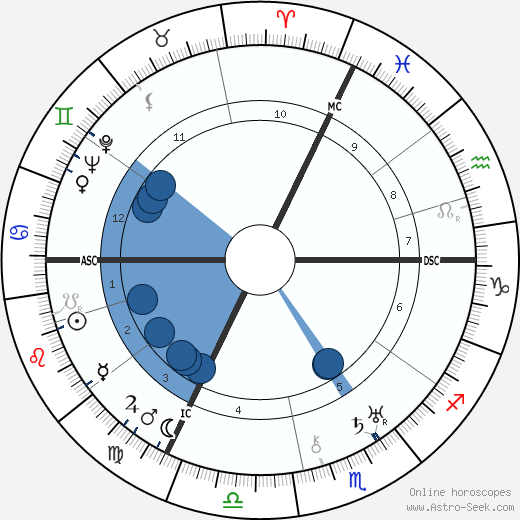 Philippe Soupault horoscope, astrology, sign, zodiac, date of birth, instagram