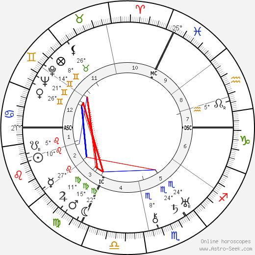 Philippe Soupault birth chart, biography, wikipedia 2018, 2019