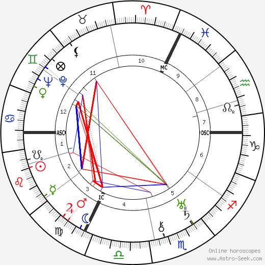 Philippe Soupault astro natal birth chart, Philippe Soupault horoscope, astrology
