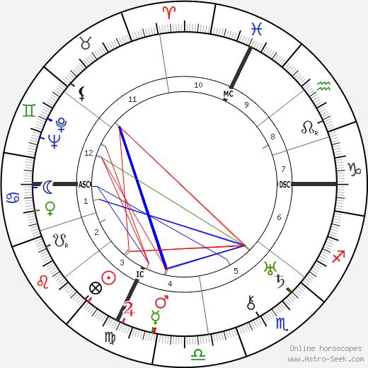Pierre Charbonnier день рождения гороскоп, Pierre Charbonnier Натальная карта онлайн