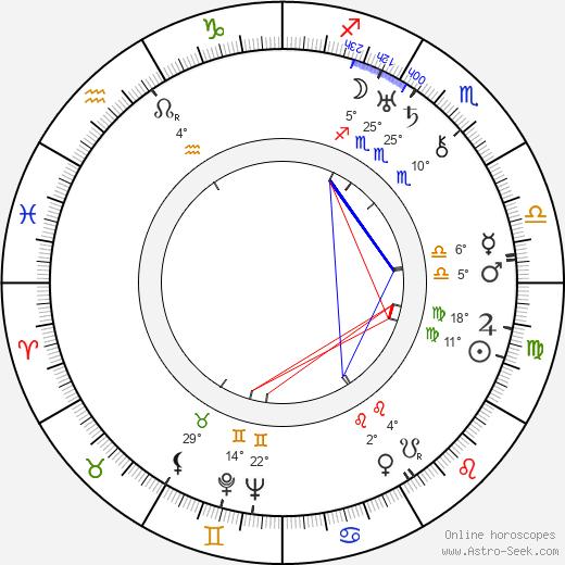 Cecil Parker birth chart, biography, wikipedia 2019, 2020