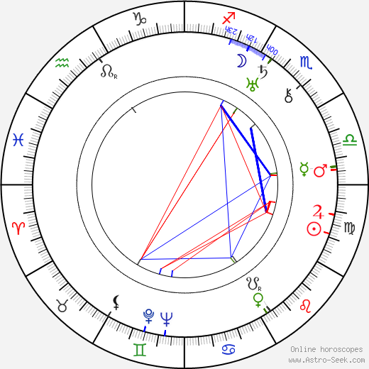 Cecil Parker birth chart, Cecil Parker astro natal horoscope, astrology