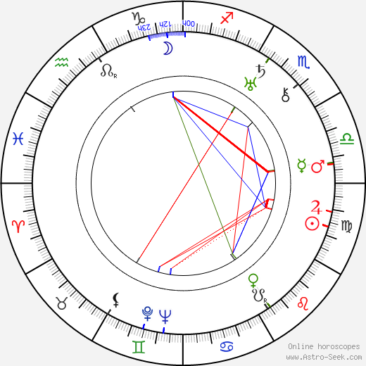 Doris Kenyon astro natal birth chart, Doris Kenyon horoscope, astrology