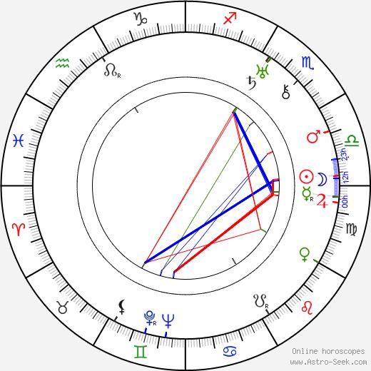 Galeão Coutinho tema natale, oroscopo, Galeão Coutinho oroscopi gratuiti, astrologia