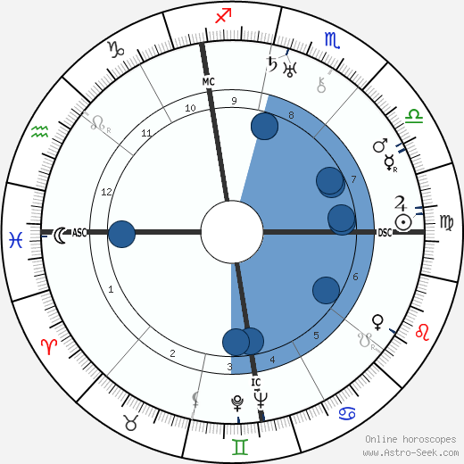 Georges Bataille wikipedia, horoscope, astrology, instagram