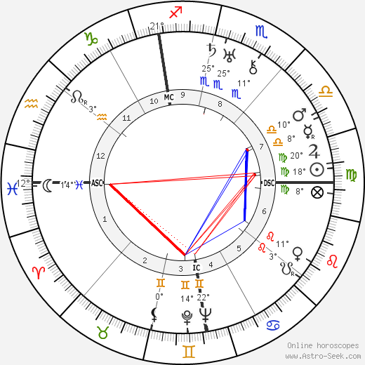 Georges Bataille birth chart, biography, wikipedia 2019, 2020
