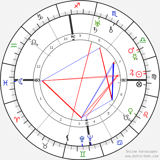 Georges Bataille astro natal birth chart, Georges Bataille horoscope, astrology