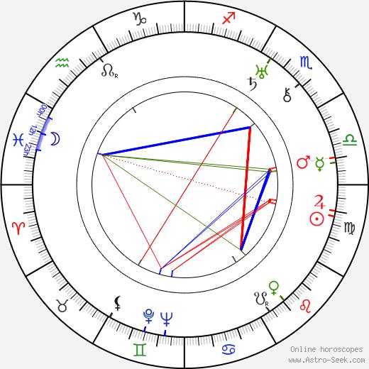 Hilde Hildebrand tema natale, oroscopo, Hilde Hildebrand oroscopi gratuiti, astrologia