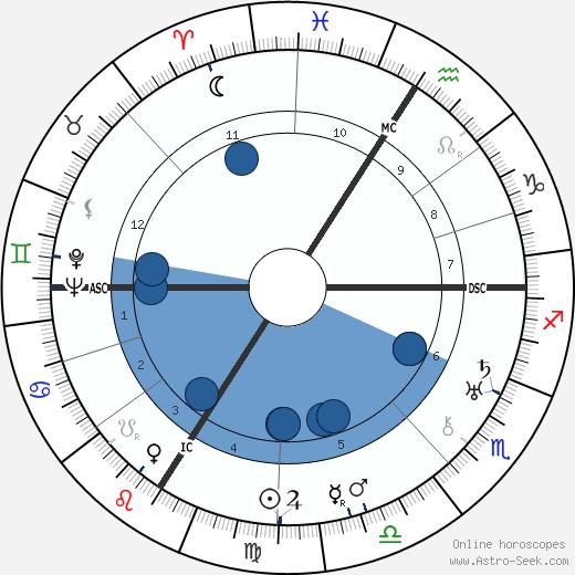 Irène Joliot-Curie wikipedia, horoscope, astrology, instagram