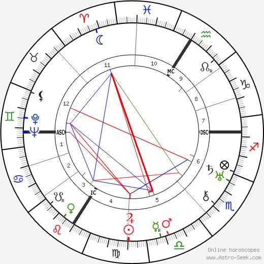 Irène Joliot-Curie astro natal birth chart, Irène Joliot-Curie horoscope, astrology