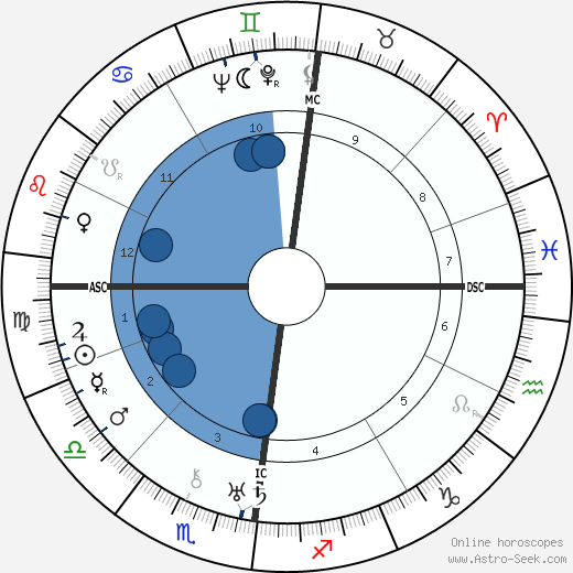 Jan Mens wikipedia, horoscope, astrology, instagram