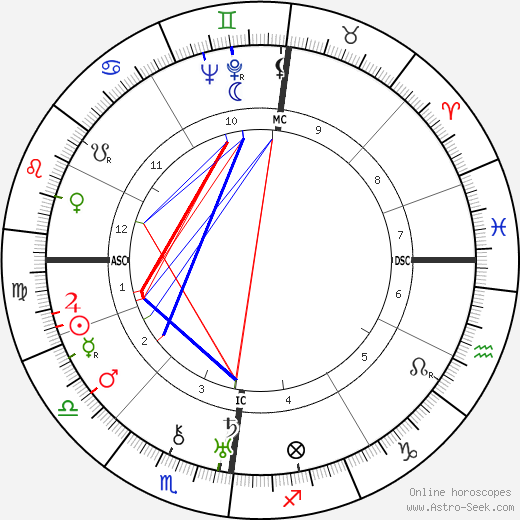 Jan Mens tema natale, oroscopo, Jan Mens oroscopi gratuiti, astrologia