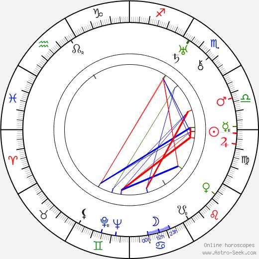 Kermit Maynard день рождения гороскоп, Kermit Maynard Натальная карта онлайн
