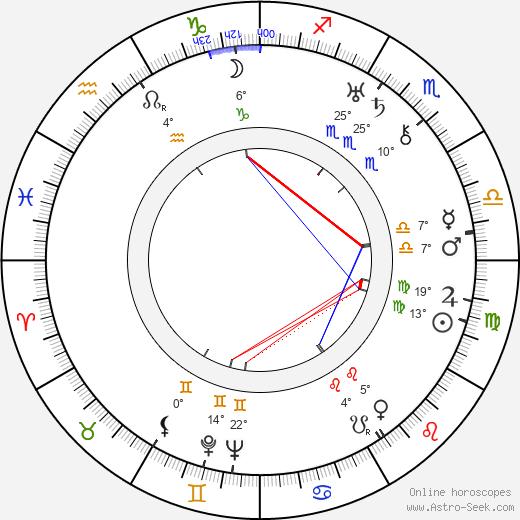 Morris Carnovsky birth chart, biography, wikipedia 2020, 2021