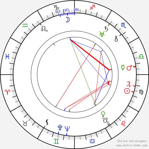 Morris Carnovsky birth chart, Morris Carnovsky astro natal horoscope, astrology