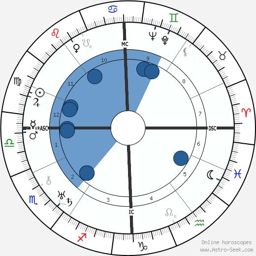 Otto Strasser wikipedia, horoscope, astrology, instagram
