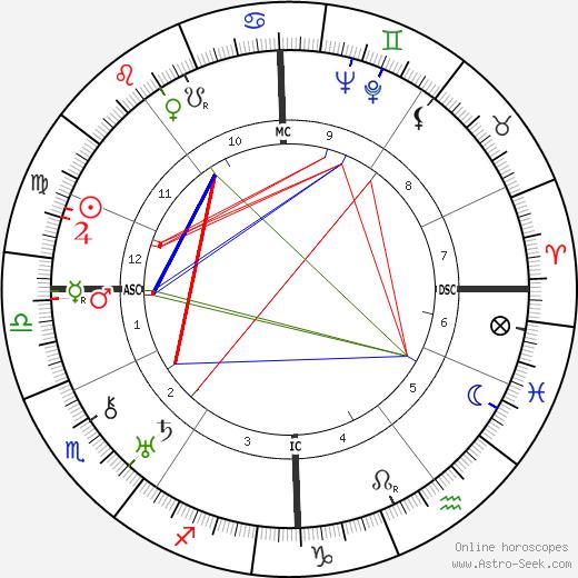 Otto Strasser astro natal birth chart, Otto Strasser horoscope, astrology