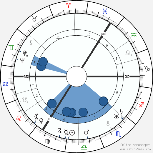 Paul Delvaux horoscope, astrology, sign, zodiac, date of birth, instagram