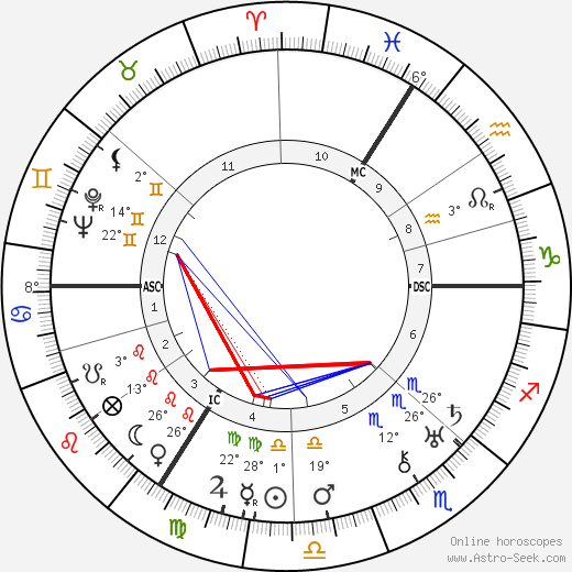 Paul Delvaux birth chart, biography, wikipedia 2019, 2020