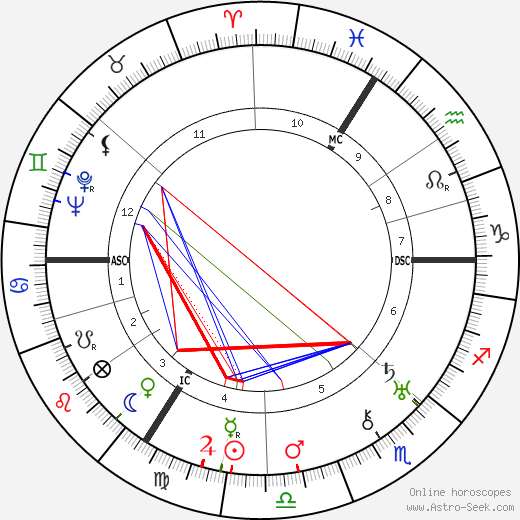 Paul Delvaux astro natal birth chart, Paul Delvaux horoscope, astrology