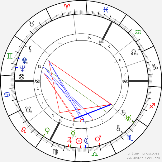 Pope Paul VI astro natal birth chart, Pope Paul VI horoscope, astrology